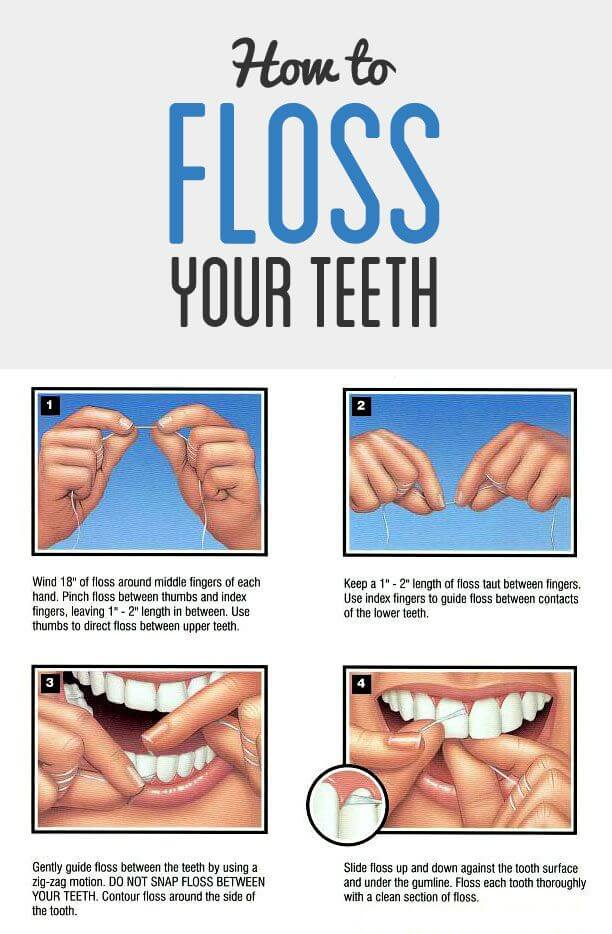 A visual guide showing the proper way to floss your teeth.